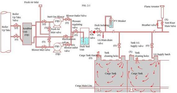 Esquema de gas ienrte fuente caldera