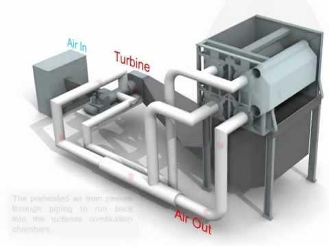 Esquema de gas inerte por turbina + quemador