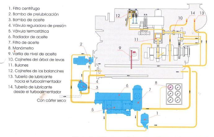 Sistema de lubricación y sus partes