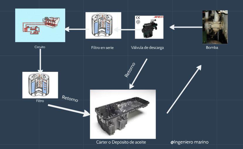 esquema de sistema de filtrado en serie y derivación