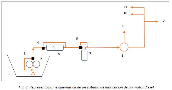 esquema de sistema de lubricación de un motor Diesel