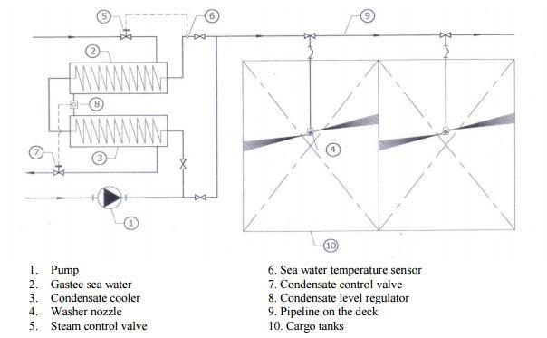 Esquema del sistema de lavado de tanques con agua de mar