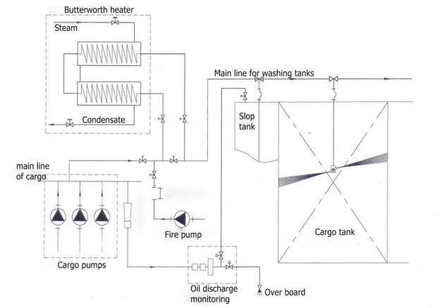 Esquema del sistema de lavado de tanques con crudo