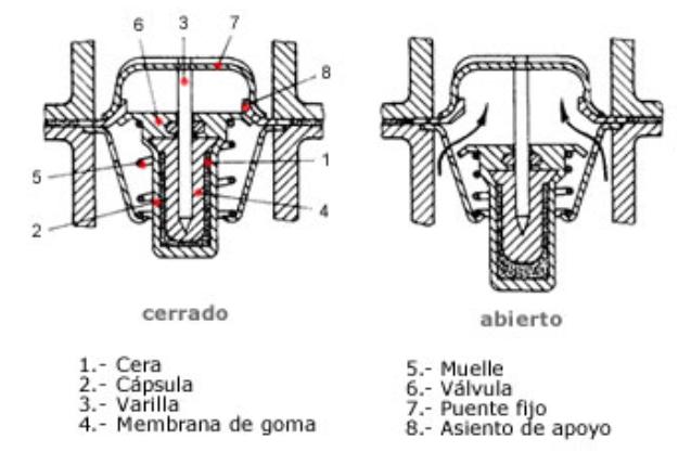 esquema interno de un termostato