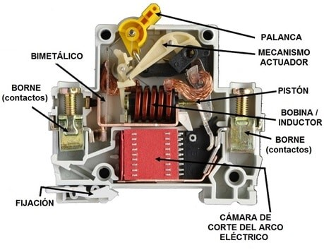 Interruptores magnetotérmicos (MCB)