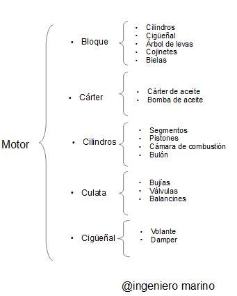 Motor de combustion interna principio de funcionamiento