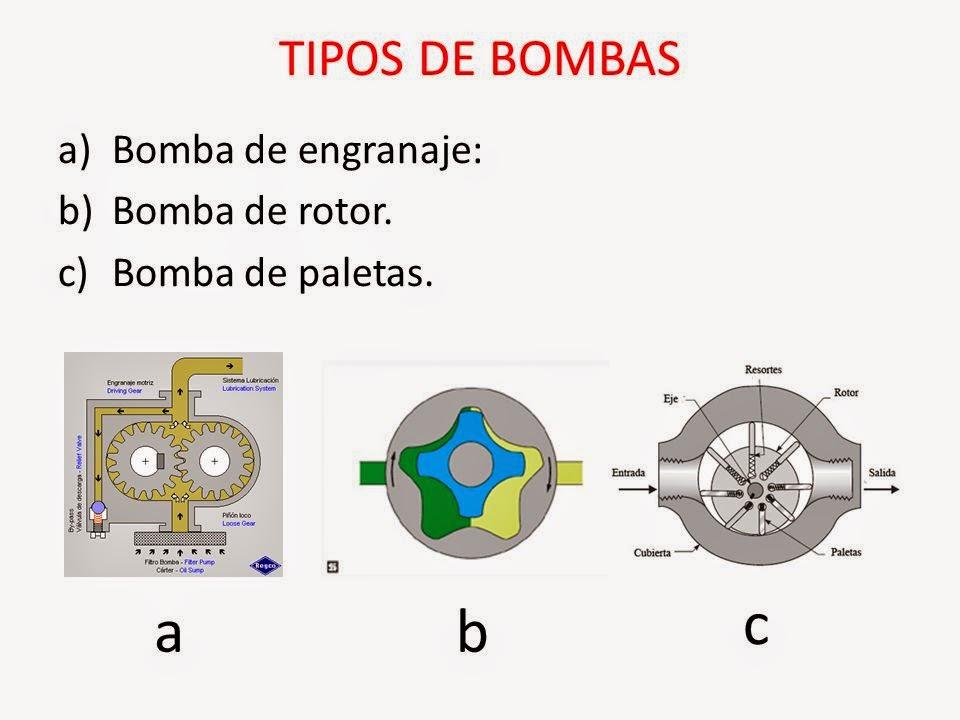 esquemas de bombas de aceite