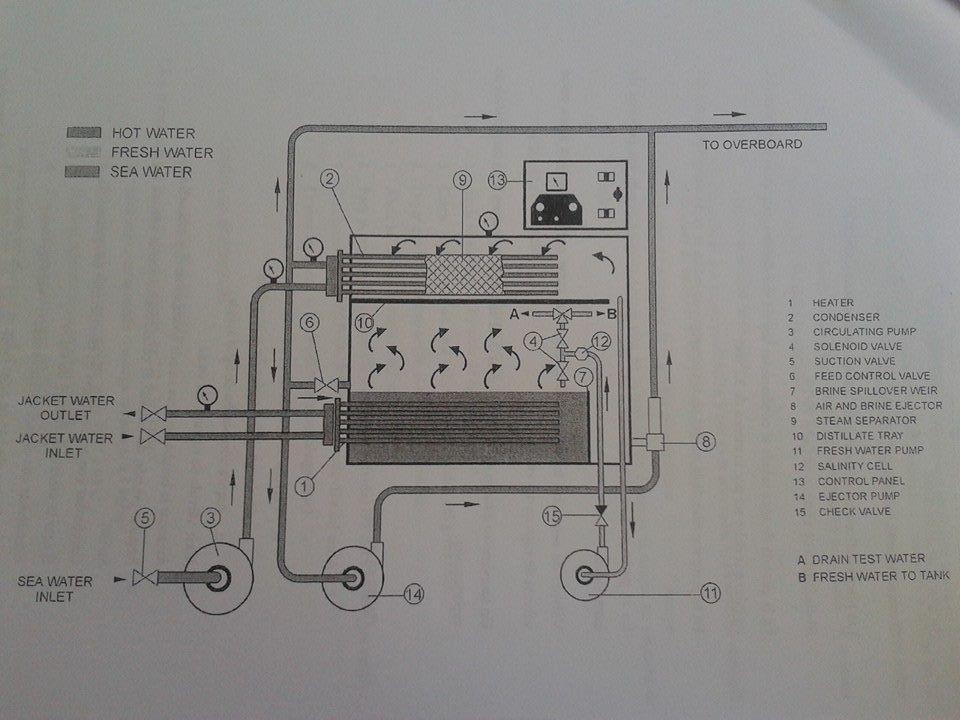 generador de agua destilada de tubos