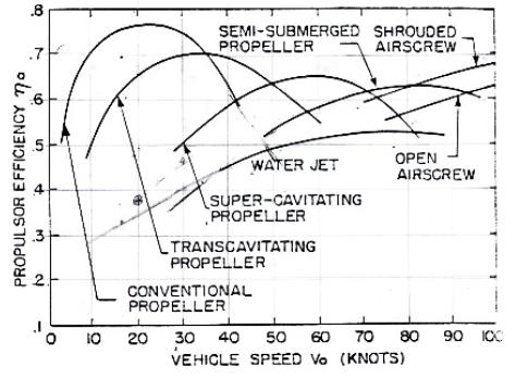 Comparativa entre los diferentes mecanismos de propulsión.