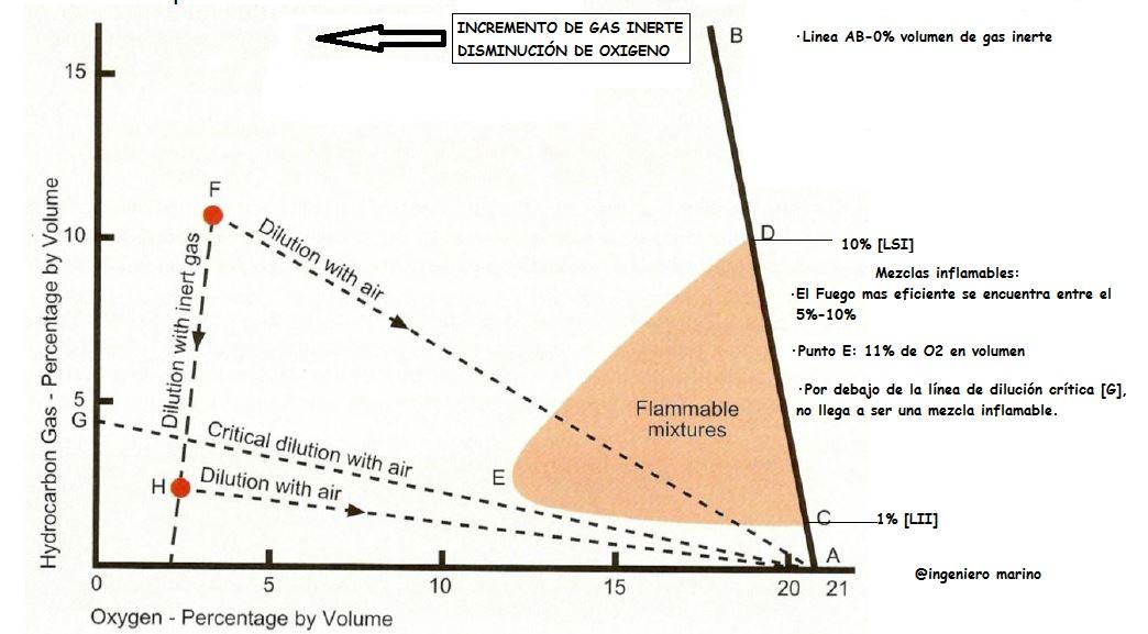 """Gráfico de relación entre gas de hidrocarburo y oxigeno en una mezcla de aire/gas de hidrocarburo. El gas de hidrocarburo que se encuentra en los petroleros NO puede arder en una atmósfera que contenga menos de aproximadamente un 11% de oxígeno por volumen. (En la práctica por motivos de seguridad se mantiene el 8%como límite recomendado a bordo de buques tanques.) Es importante mantener el nivel de oxígeno por debajo de ese porcentaje para proporcionar protección contra el fuego o explosión en los tanques de carga. Para mantener este porcentaje bajo se utiliza un dispositivo fijo de tuberías que introduce gas inerte(pobre en oxígeno) en cada tanque de carga para reducir el contenido de oxígeno y convertir la atmósfera del tanque en No inflamable ni explosiva. Por motivos de seguridad ningún tanque se venteará con un porcentaje en gases de hidrocarburos por encima del 2% en volumen. Los LSI y LII (límites superior e inferior de inflamabilidad) varían según la composición del crudo (procedencia),para propósitos prácticos se toman como referencia del 1% al 10% en volumen respectivamente. Según se añade gas inerte a la mezcla aire-gas de hidrocarburo,el rango inflamable se reduce hasta llegar al punto """"E"""" donde el LSI y el LII coinciden (11% de O2 en volumen)."""