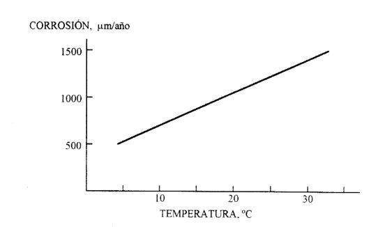 gráfico corrosión-temperatura