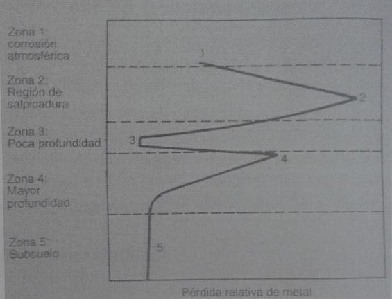 grafica-de-perfil-relativo-de-corrosion-en-funcion-de-la-profundidad