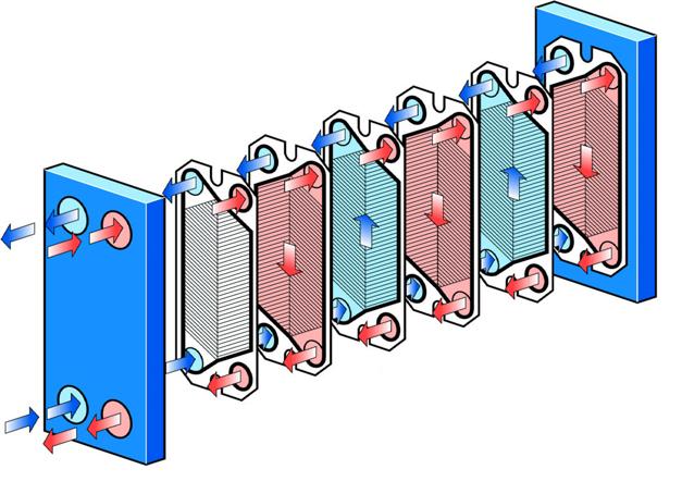 intercambiador de placas