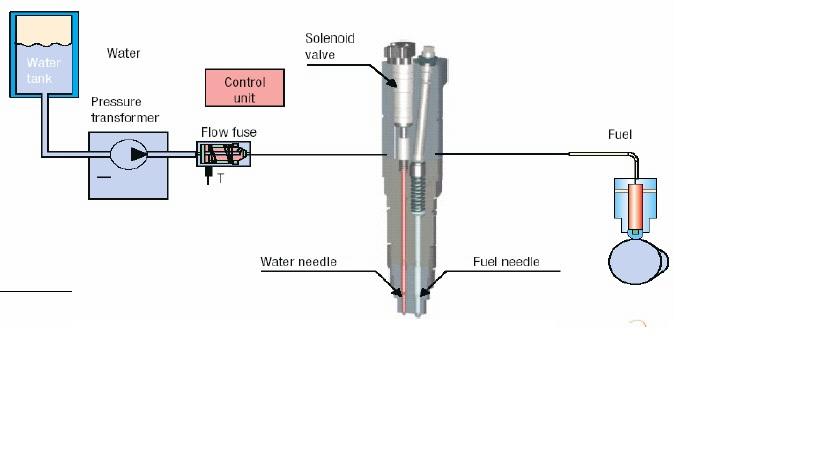 Inyeccion directa de agua en camara DWI