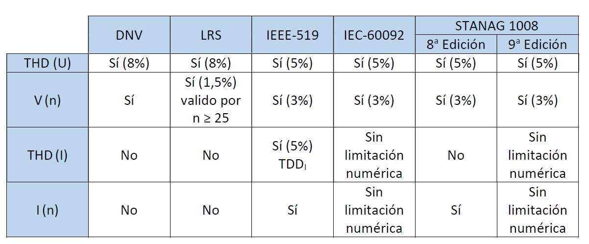 límites de distorsión armonica según normativas