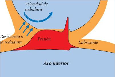 lubricación elastohidrodinámica.png