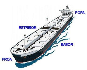 partes del buque