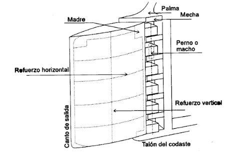 partes-del-timon