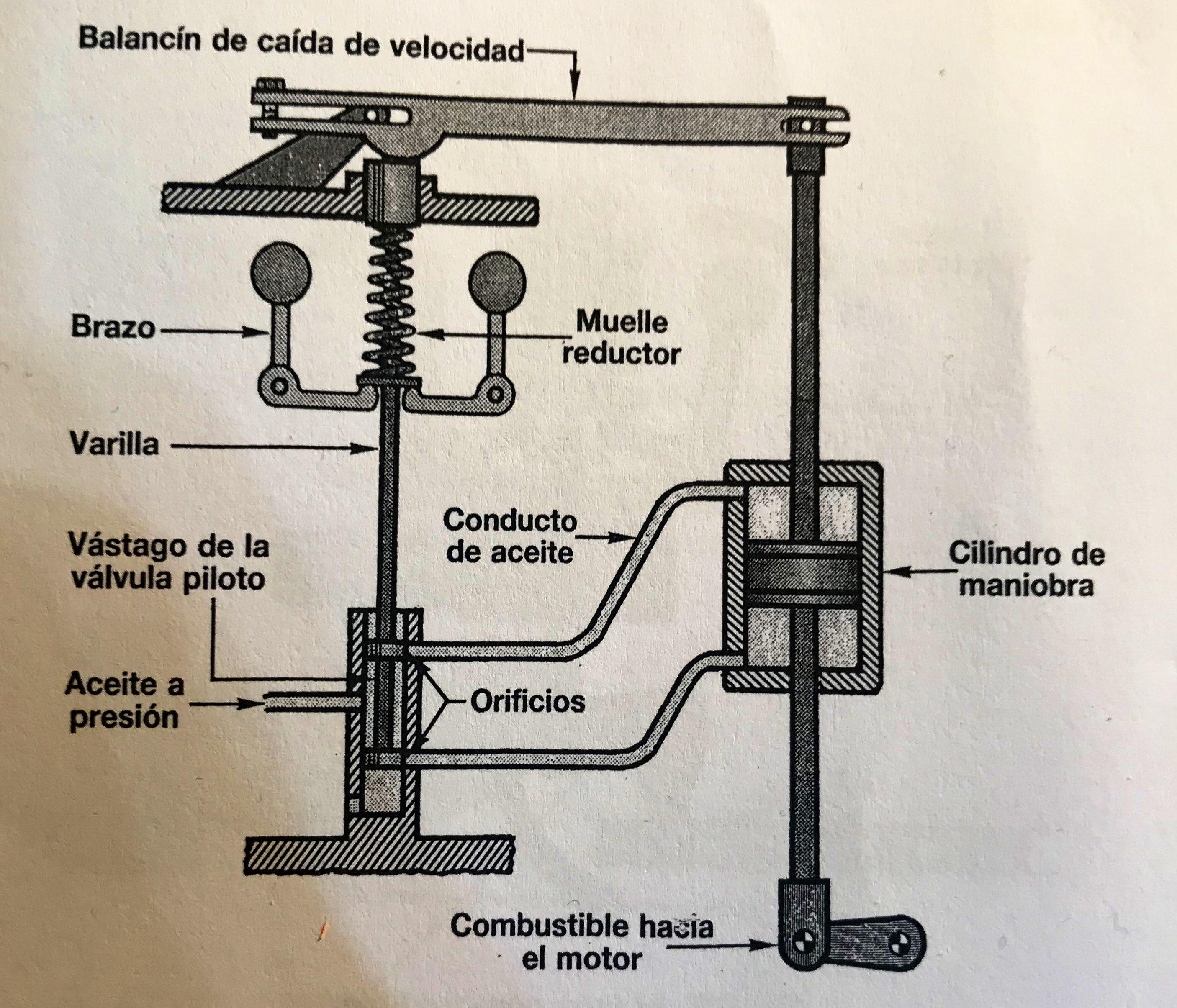 regulador hidráulico con caida de velocidad permanente