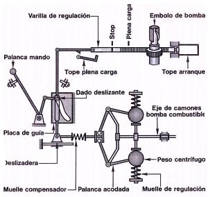 regulador mecánico