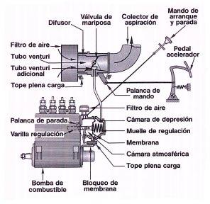 regulador de velocidad neumático