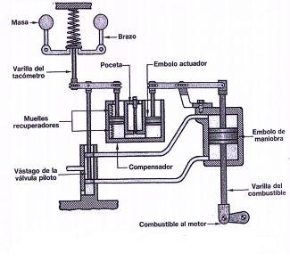 reguladores hidraulicos isócronos