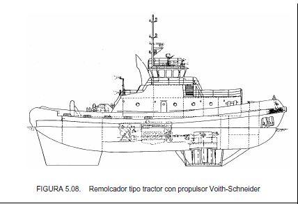 REMOLCADORES - Ingeniero Marino