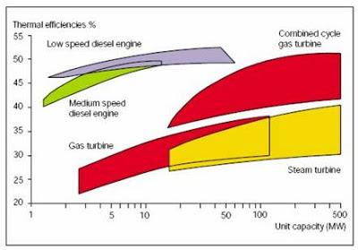 Rendimientos termicos en función de la carga
