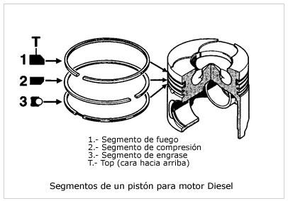 Segmentos del Pistón. Motores