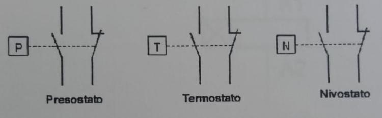 simbologia detectores