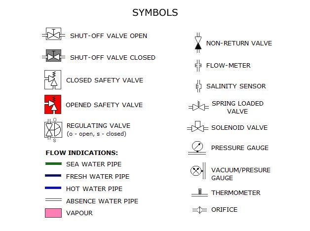 simbolos generador de agua destilada