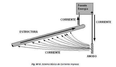 sistema básico de corriente impresa