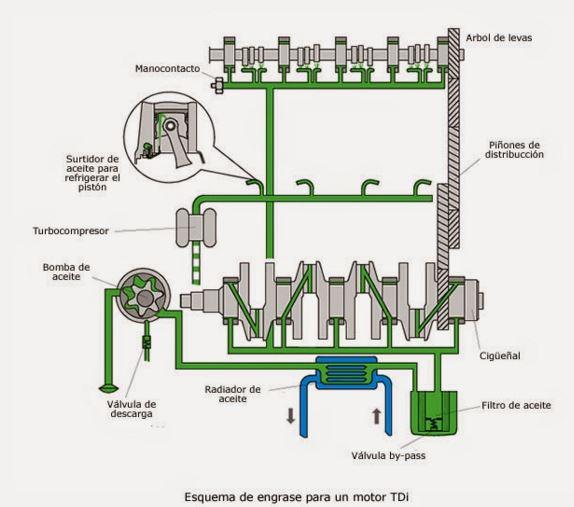 Sistema de lubricación de un motor diesel