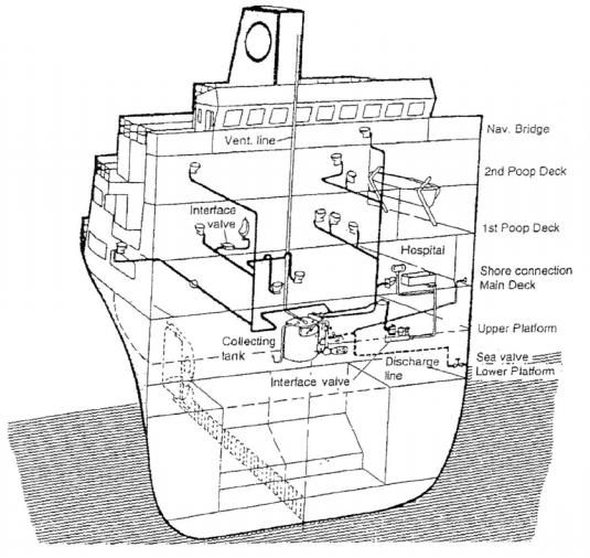 sistema de saneamiento de un buque