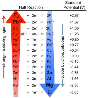 tabla de potenciales eléctricos