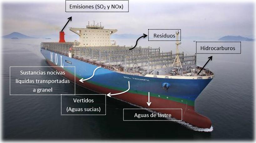 El Buque como Fuente de Contaminantes. Contaminación Marítima