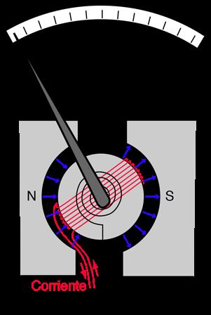 l indicador magnetoeléctrico